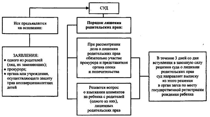 poryadok-lisheniya-roditelskih-prav-2