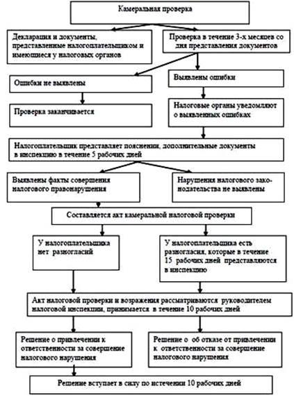 poryadok-provedeniya-kameralnoj-nalogovoj-proverki-3