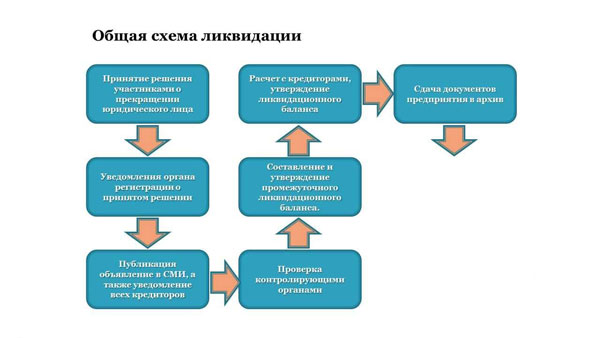 poshagovaya-instrukcziya-po-likvidaczii-yuridicheskogo-licza-2