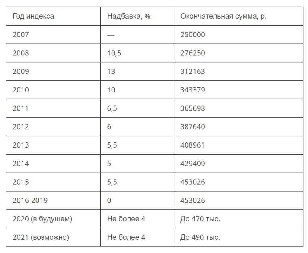 poslednie-izmeneniya-i-svezhie-novosti-o-materinskom-kapitale-razmer-i-poryadok-ispolzovaniya-2