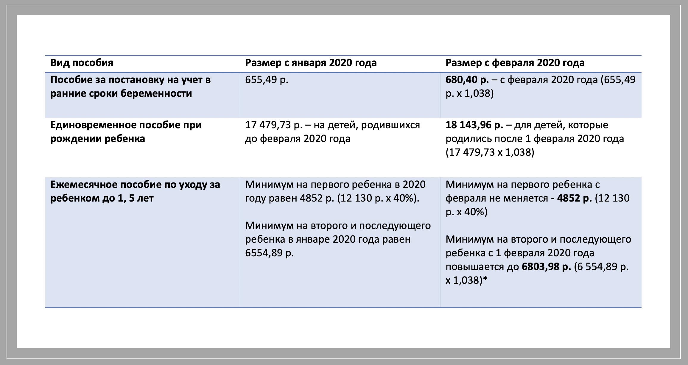 posobiya-na-rebenka-v-2020-godu-ih-indeksacziya-2