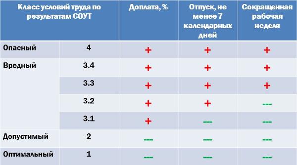 prakticheski-kazhdyj-tretij-rossijskij-rabotnik-truditsya-vo-vrednyh-usloviyah-2