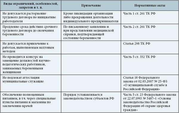 prava-garantii-lgoty-beremennym-zhenshhinam-2