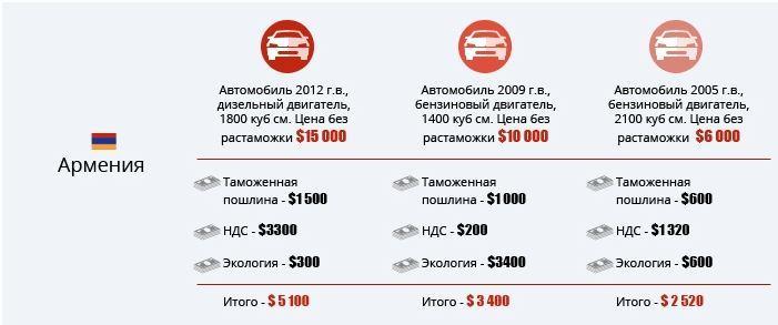 pravila-rastamozhki-avto-iz-armenii-v-rossiyu-2