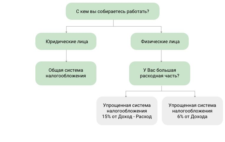 primenenie-usn-pri-roznichnoj-torgovle-2