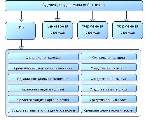 proczedura-oczenki-effektivnosti-sredstv-individualnoj-zashhity-rabotnikov-2