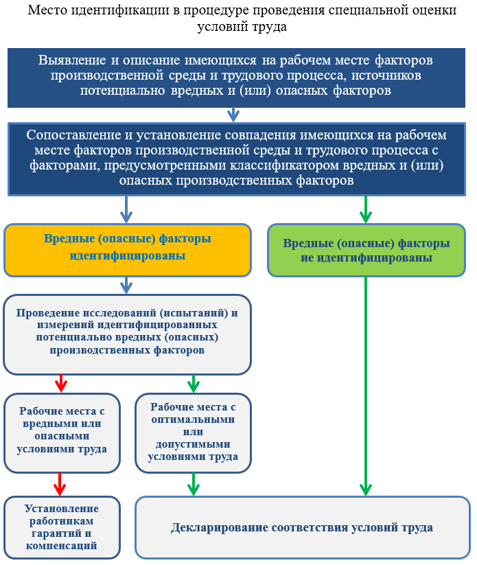 proczedura-provedeniya-issledovanij-ispytanij-i-izmerenij-identificzirovannyh-vrednyh-i-ili-opasnyh-proizvodstvennyh-faktorov-2