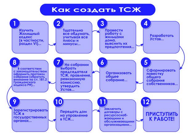proczedura-sozdaniya-tszh-v-mnogokvartirnom-dome-2