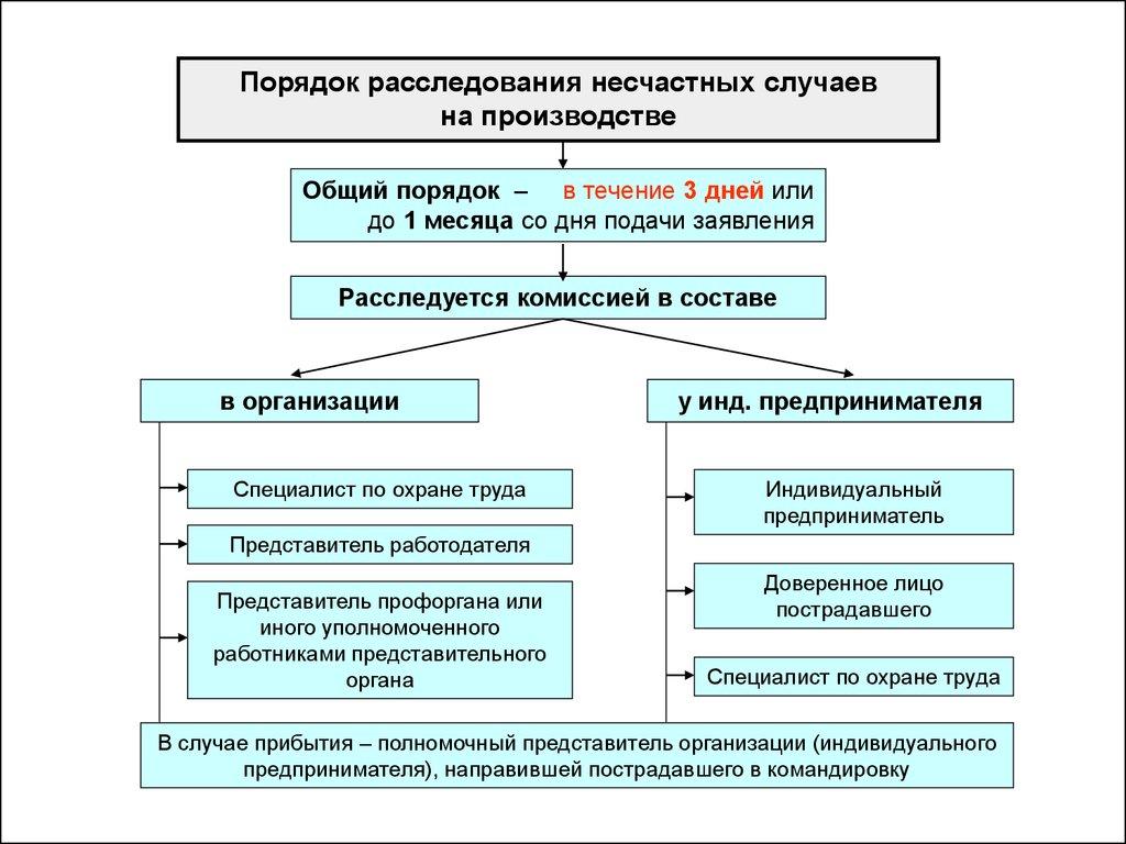 rassledovanie-tyazhelogo-neschastnogo-sluchaya-na-proizvodstve-2
