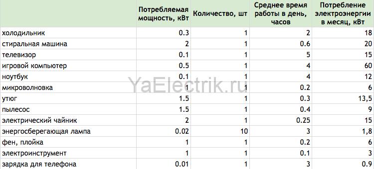 skolko-elektroenergii-potreblyayut-bytovye-pribory-2