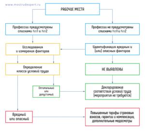 speczialnaya-oczenka-uslovij-truda-2