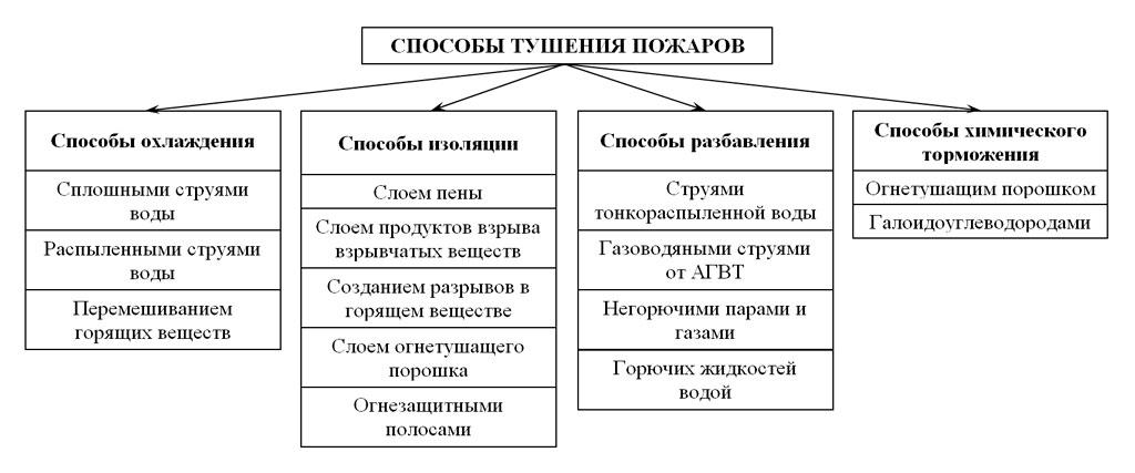 sposoby-tusheniya-pozharov-i-ognetushashhie-veshhestva-2