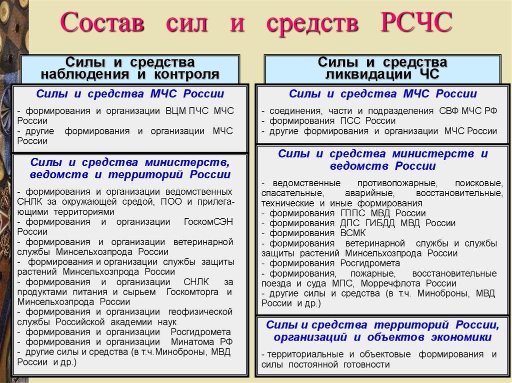struktura-zadachi-sostav-sil-i-sredstv-go-i-rschs-organizaczij-i-vedomstvennoj-pozharnoj-ohrany-2