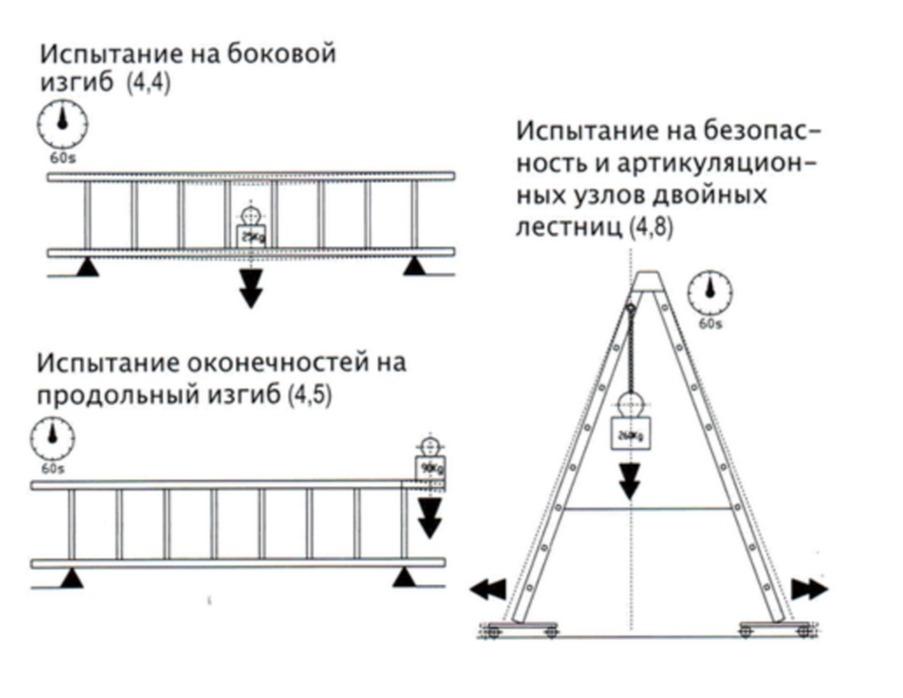 trebovaniya-k-lestniczam-i-stremyankam-2