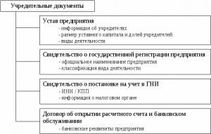 uchreditelnye-dokumenty-ooo-2