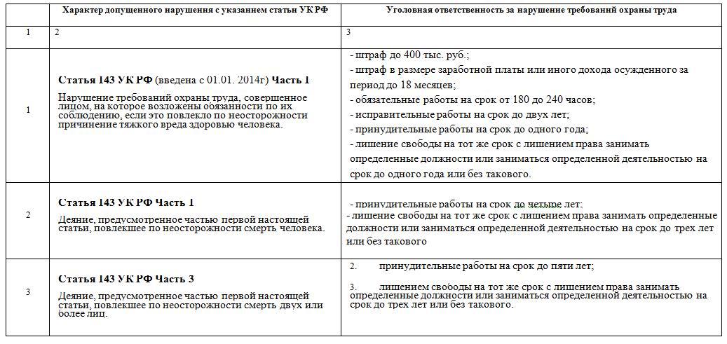 ugolovnaya-otvetstvennost-za-narusheniya-trebovanij-ot-i-pb-predusmotrennyh-ugolovnym-kodeksom-rossijskoj-federaczii-s-izmeneniyami-vnesennymi-federalnym-zakonom-e28496-421-fz-ot-28-12