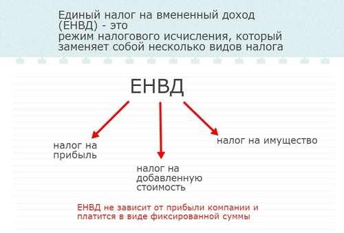 uplata-naloga-na-imushhestvo-pri-envd-3