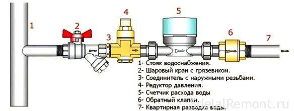 ustanovka-schetchikov-vody-svoimi-rukami-chto-nuzhno-znat-2
