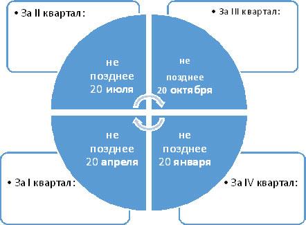 vodnyj-nalog-sroki-i-poryadok-uplaty-stavki-2