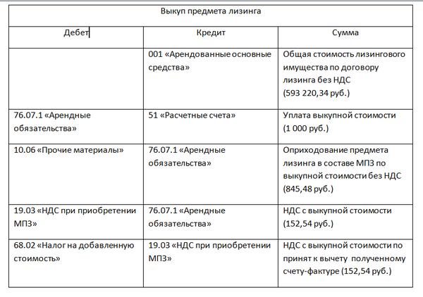 vykupnaya-stoimost-lizingovogo-imushhestva-provodki-2