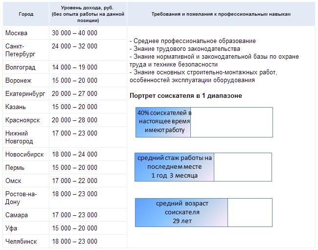 zarplaty-speczialistov-po-ohrane-truda-idut-v-rost-2