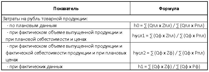 zatraty-na-1-rubl-realizovannoj-produkczii-formula-2
